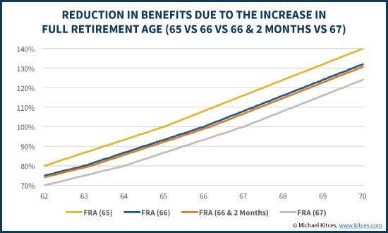 Reduction In Benefits Due To Increase In Full Retirement Age (65 Vs 66 Vs 66 & 2 Months Vs 67)