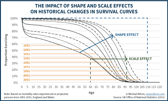 The Impact Of Shape And Scale Effects On Historical Changes In Survival Curves