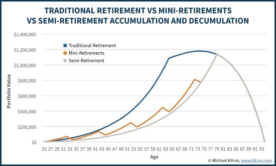 Traditional Retirement Vs Mini-Retirements Vs Semi-Retirement Accumulation And Decumulation