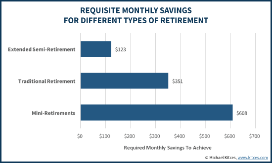 Requisite Monthly Savings For Different Types Of Retirement