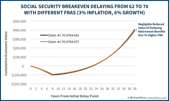 Social Security Breakeven Delaying From 62 To 70 With Different FRAs (3% Inflation, 6% Growth)