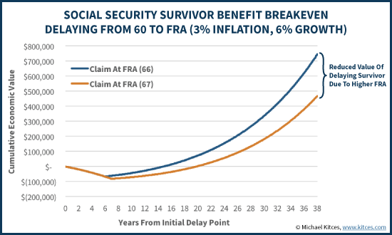 Social Security Survivor Benefit Breakeven Delaying From 60 To FRA (3% Inflation, 6% Growth)