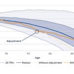 Depleting Vs Alternative Retirement Spending Paths With Monte Carlo-Based Adjustment