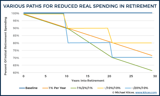 Various Paths For Reduced Real Spending In Retirement