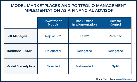 Model Marketplaces And Portfolio Management Implementation As A Financial Advisor