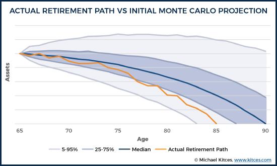 Actual Retirement Path Vs Initial Monte Carlo Projection