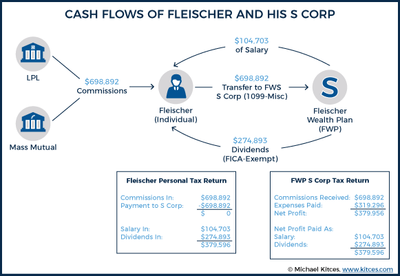 Cash Flows Of Fleischer And His S Corp