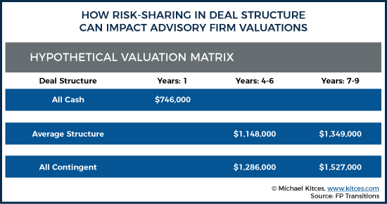 How Risk Sharing In Deal Structure Can Impact Advisory Firm Valuations
