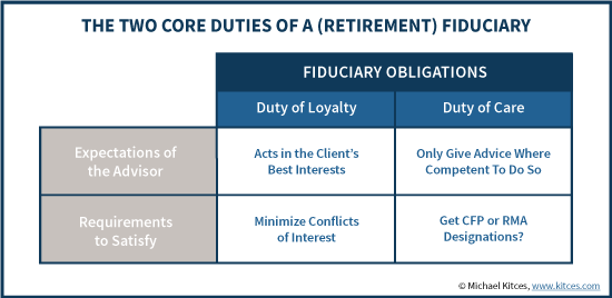 The Two Core Duties Of A (Retirement) Fiduciary