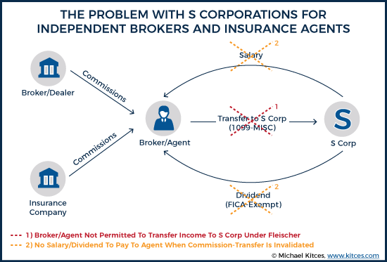 The Problem With S Corporations For Independent Brokers And Insurance Agents