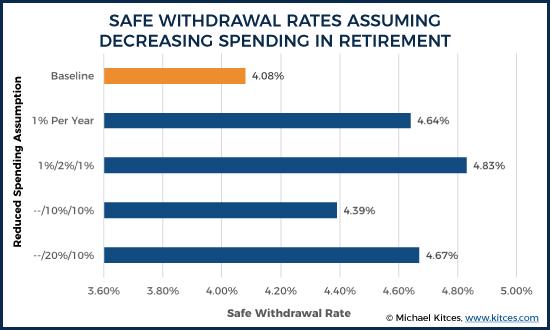 Safe Withdrawal Rates Assuming Decreasing Retirement Spending