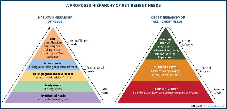 A Proposed Hierarchy Of Retirement Needs