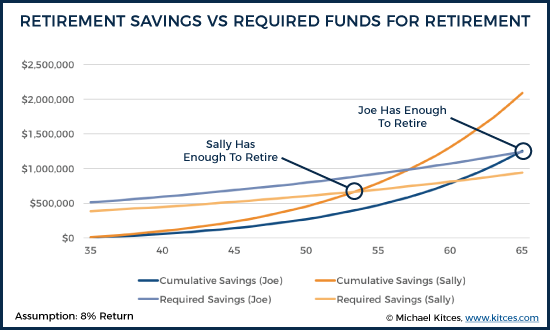 Retirement Savings Vs Required Funds For Retirement