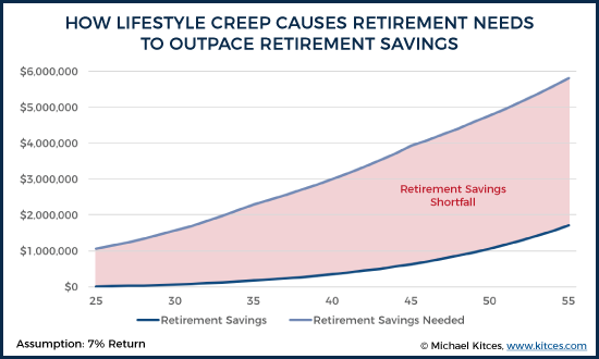 How Lifestyle Creep Causes Retirement Savings Needs To Outpace Retirement Savings
