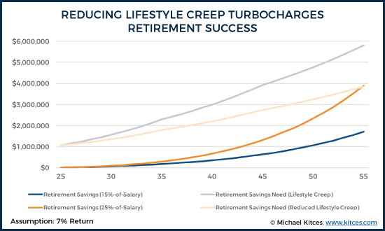 Reducing Lifestyle Creep Turbocharges Retirement Success