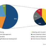 Featured How Financial Advisors Spend Their Time