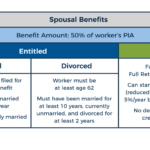 Entitlement And Eligibility Rules For Spousal Benefits Featured