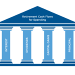 Four Pillars Of Income Featured Image