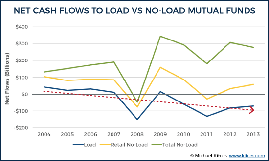 Net Cash Flows To Load Vs No Load Mutual Funds