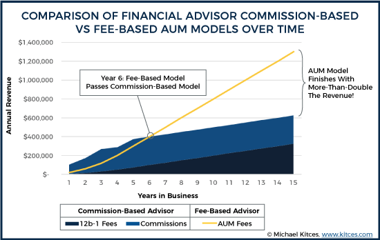 Comparison Of Financial Advisor Commission-Based Vs Fee-Based AUM Models Over Time