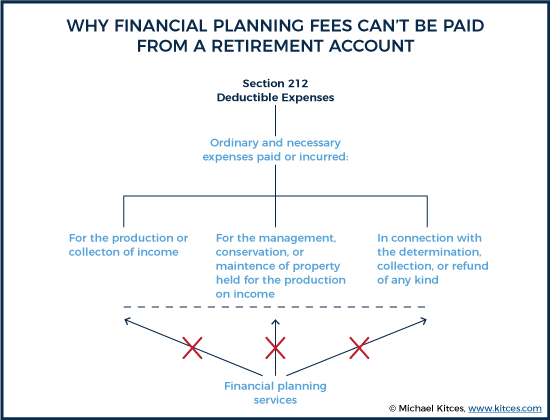 Why Financial Planning Fees Can't Be Paid From A Retirement Account