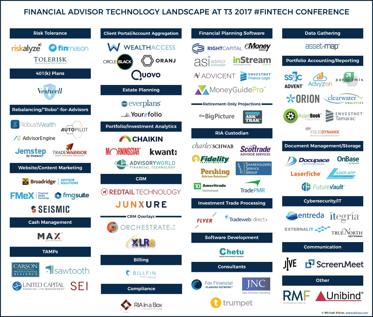 Financial Advisor Technology Landscape At T3 2017