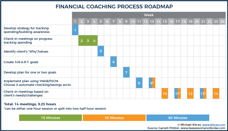 Financial Coaching Process Roadmap