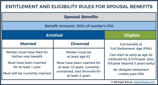 Entitlement And Eligibility Rules For Spousal Benefits