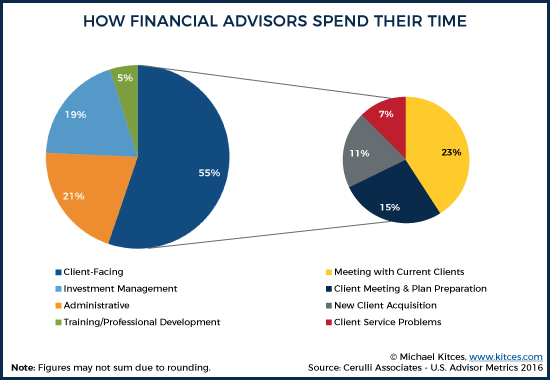 How Financial Advisors Spend Their Time