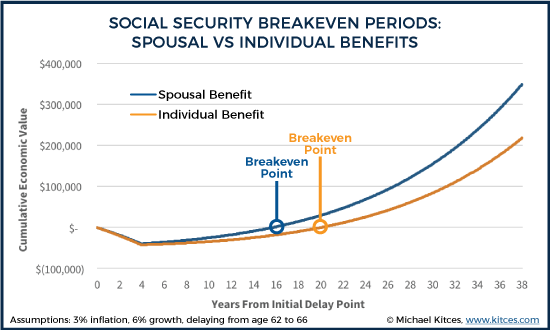 Social Security Breakeven Periods Spousal Vs Individual Benefits