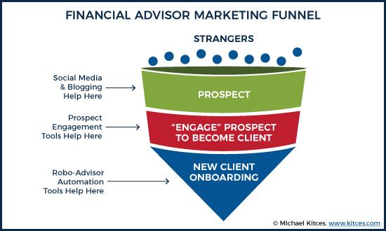 Financial Advisor Marketing Funnel