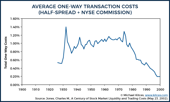 Average One-Way Transaction Costs (Half-Spread and NYSE Commission)