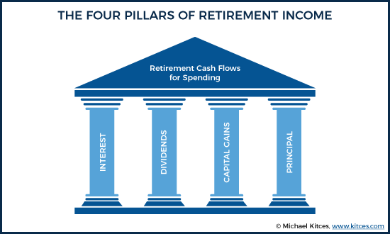 The Four Pillars Of Retirement Income