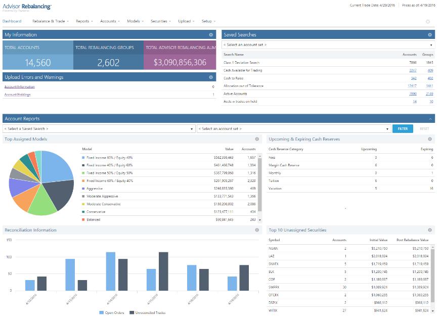 Envestnet Tamarac Advisor Rebalancing Software Dashboard Sample Screenshot