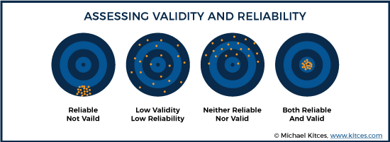 Assessing Validity And Reliability
