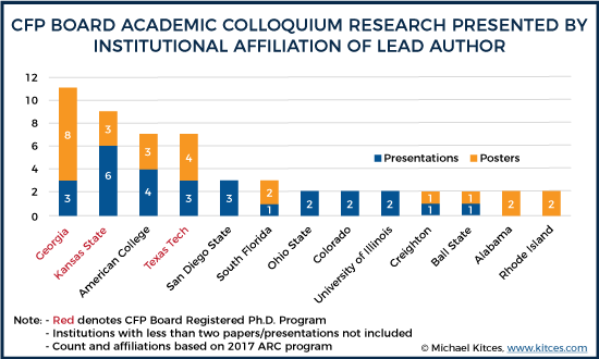 CFP Board Academic Colloquium Research Presented By Institutional Affiliation Of Lead Author