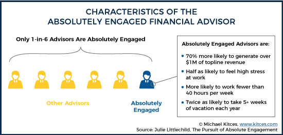 Characteristics Of The Absolute Engaged Financial Advisor