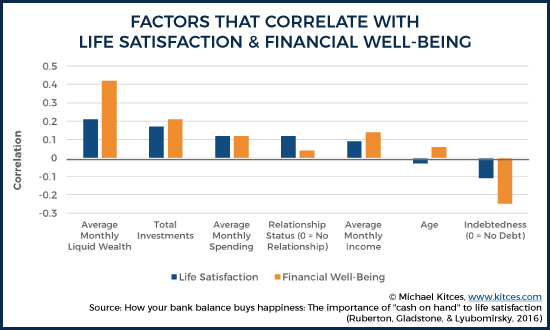 Factors That Correlate With Life Satisfaction And Financial Well-Being