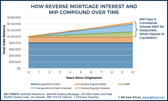 The Taxation of Reverse Mortgages