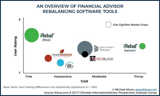 An Overview of Financial Advisor Rebalancing Software Tools