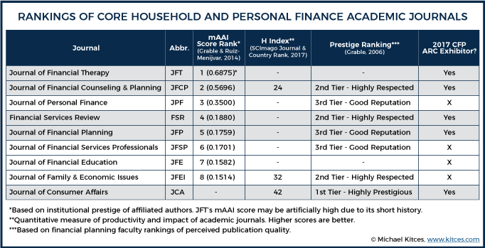 Rankings Of Core Household And Personal Finance Academic Journals