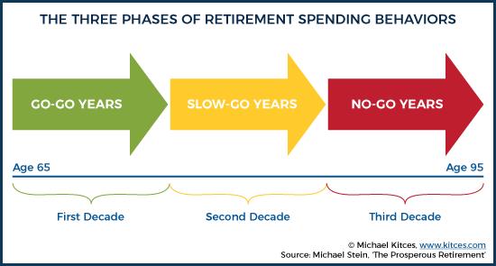 The Three Phases Of Retirement Spending Behaviors