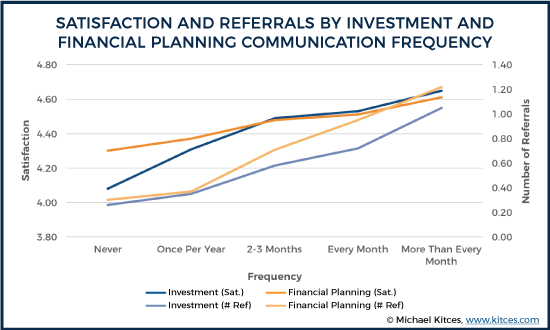 Satisfaction And Referrals By Investment And Financial Planning Communication Frequency