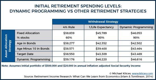 Initial Retirement Spending Levels Dynamic Programming Vs Other Retirement Strategies