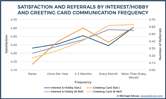 Satisfaction And Referrals By Interest/Hobby And Greeting Card Communication Frequency