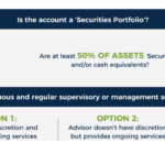 Determining Whether RIA Assets Count As Regulatory AUM (or AUA)