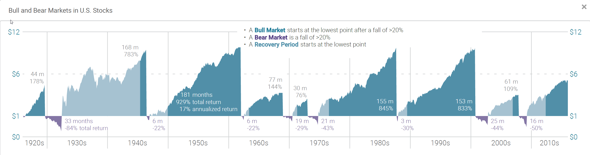 Bull And Bear Markets In US Stocks
