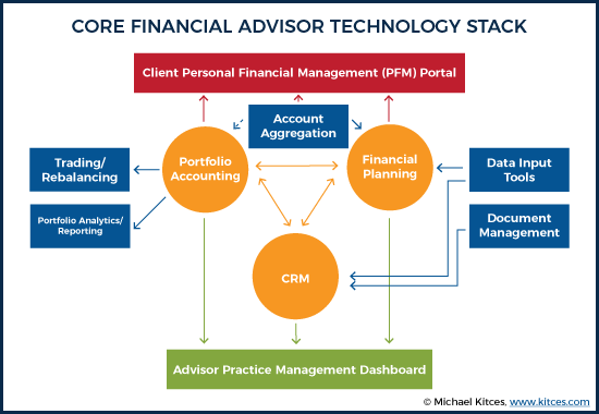 Core Financial Advisor Technology Stack