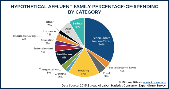 Hypothetical Affluent Family Percentage Of Spending By Category