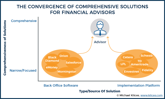 The Convergence Of Comprehensive Solutions For Financial Advisors